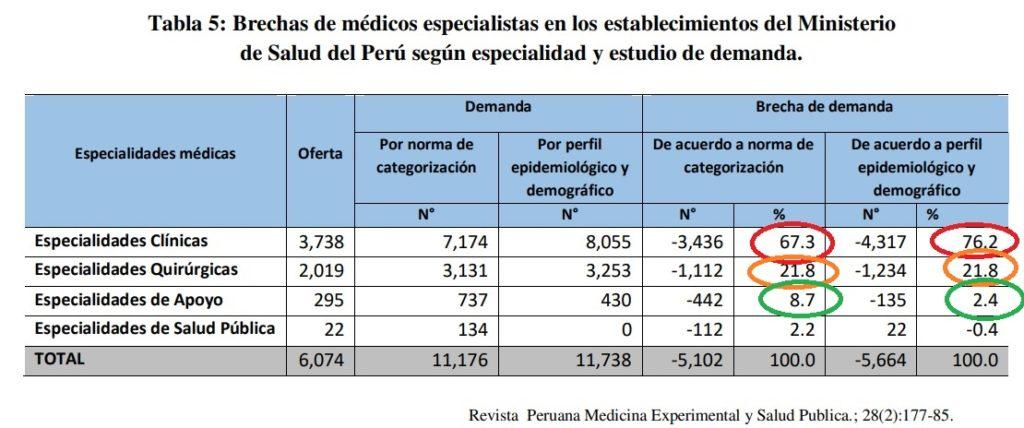 demanda de medicos en el peru por especialidad